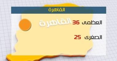 فيديو.. ننشر درجات الحرارة المتوقعة اليوم السبت بمحافظات مصر