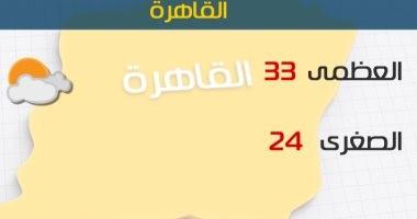 الأرصاد: طقس اليوم شديد الحرارة على أغلب الأنحاء.. والعظمى بالقاهرة 33 درجة