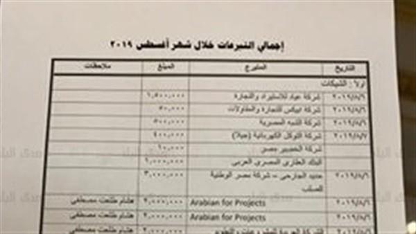 ليس بينهم محمد صلاح.. رئيس جامعة القاهرة يعلن قائمة المتبرعين لمعهد الأورام